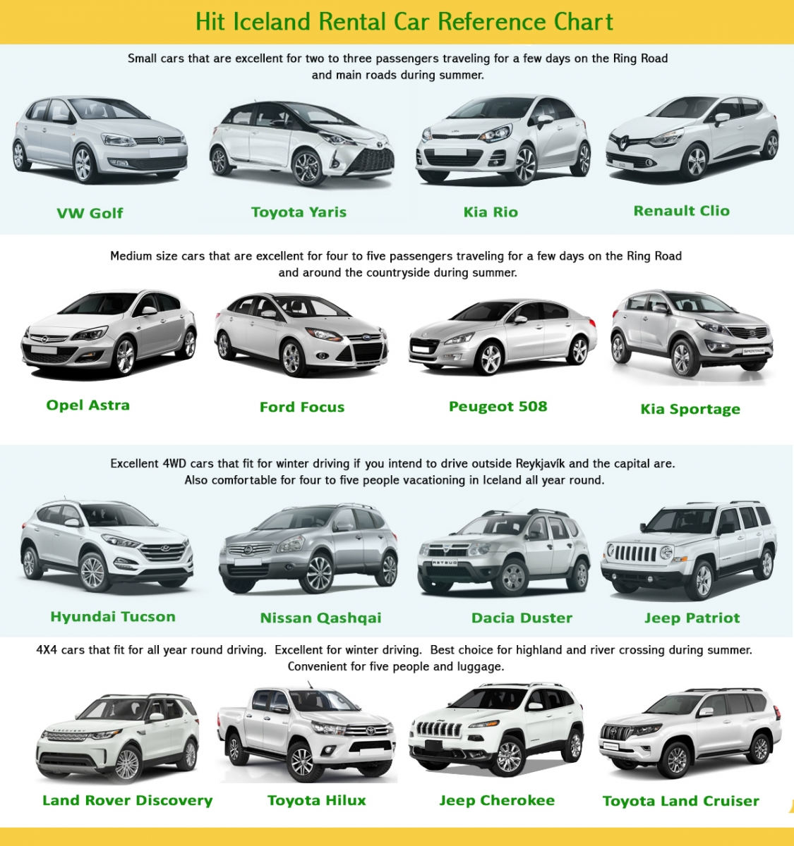 Ht Iceland rental car reference Chart